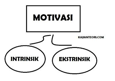 Pengertian Motivasi dan Bentuk Motivasi